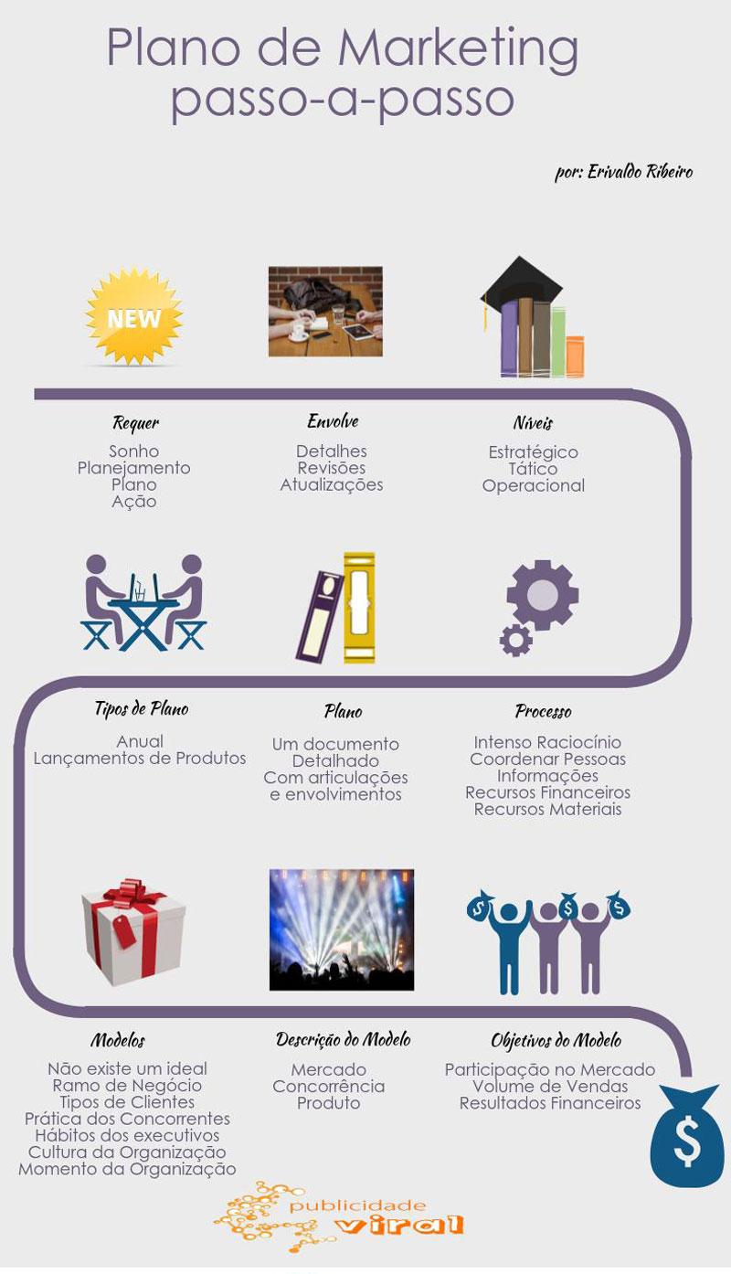 plano de marketing passo-a-passo