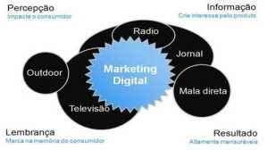 Read more about the article Marketing Sem Contexto é a Morte em 1000 Cliques …