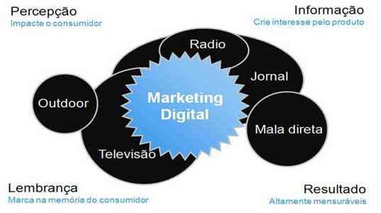 Marketing Sem Contexto é a Morte em 1000 Cliques …