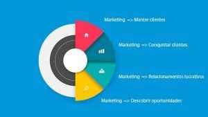 Marketing e Seu Poder Visível …