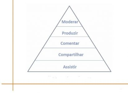marketing-promocional-piramide-do-engajamento