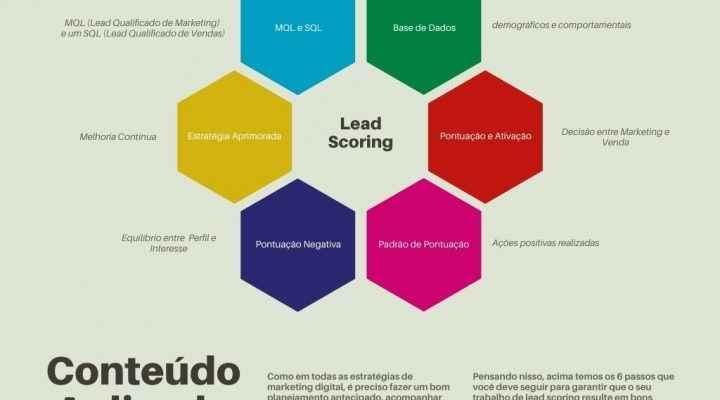 Lead Scoring Pontuando Resultados …