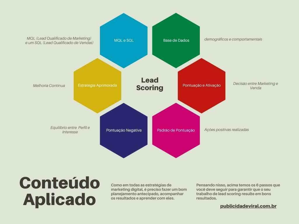 Read more about the article Lead Scoring Pontuando Resultados …