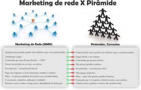 publicidadeviral-mmn-piramide
